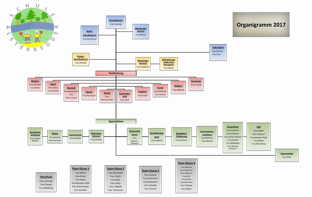 Organigramm der Schule Alsterredder | Schule Alsterredder